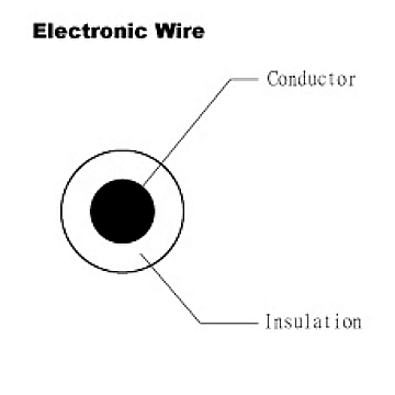 - Wire harnesses