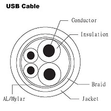- USB data cables
